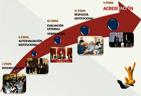 acreditación---procesos-463x316-ok